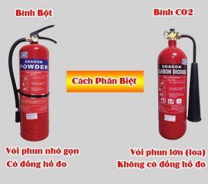 Binh Chua Chay Co2 Bot