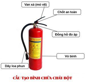 Cau Tao Binh Chua Chay Bot 1 300x289 2