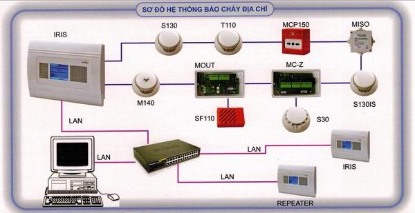 He Thong Bao Chay Dia Chi