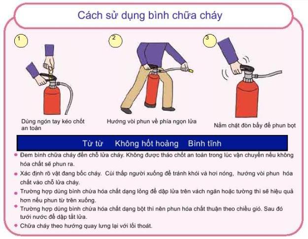 Cach Su Dung Binh Chua Chay Dang Bot Mfz